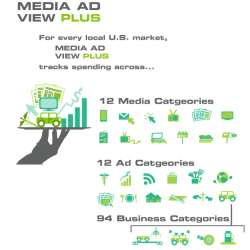 BIA/Kelsey Media Ad View Plus Categories Infographic
