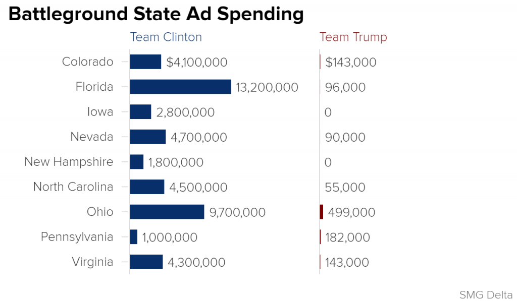 Battleground State Ad Spending - Clinton vs. Trump - NBC