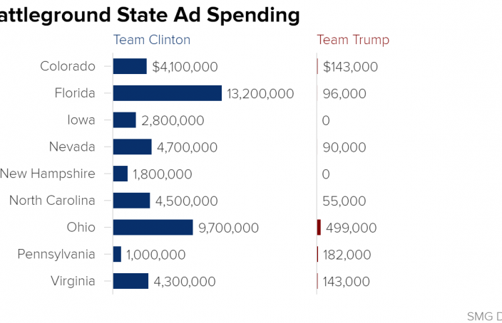 Battleground State Ad Spending - Clinton vs. Trump - NBC