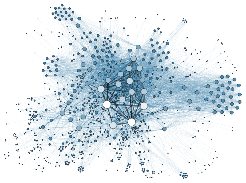 Social Web Visualization